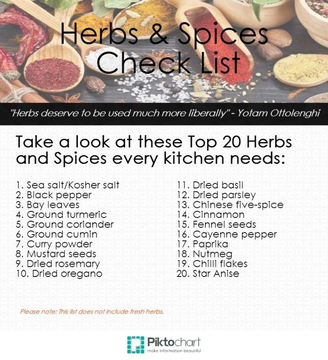 Spice check list