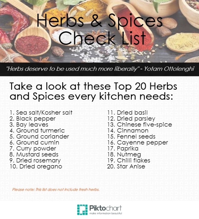 Spice check list